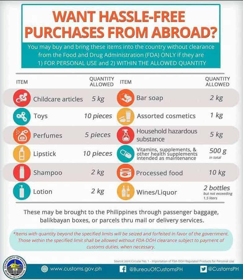 listof goods limitations from BOC