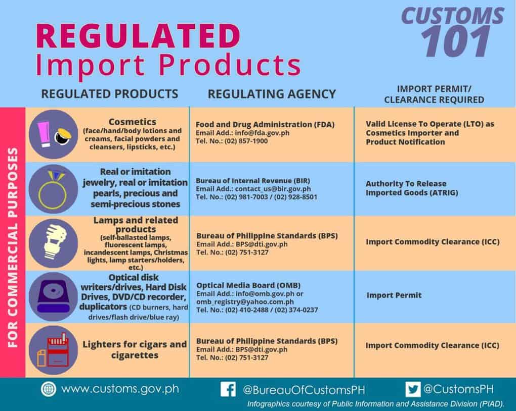 regulatedimport products