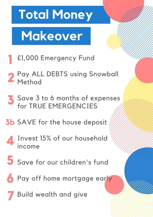 Total Money Makeover steps